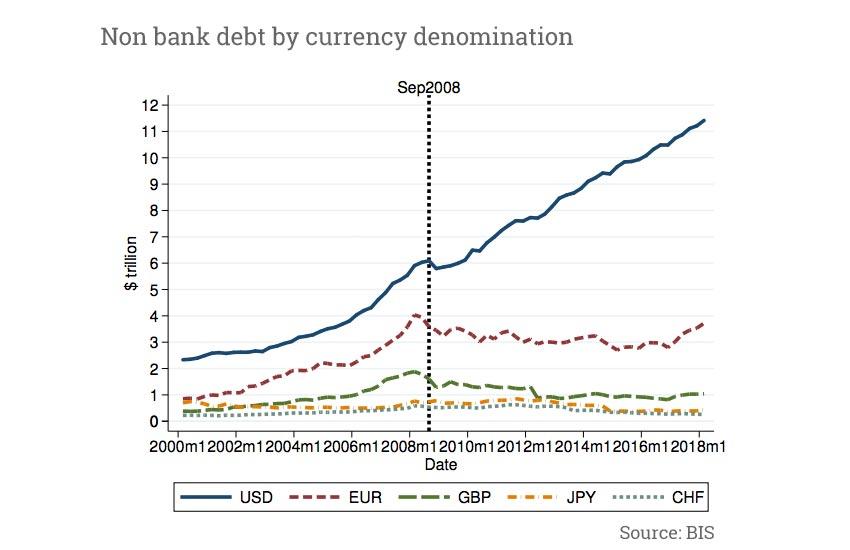 dollar debt