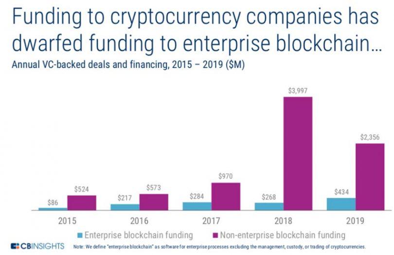 enterprise blockchain funding