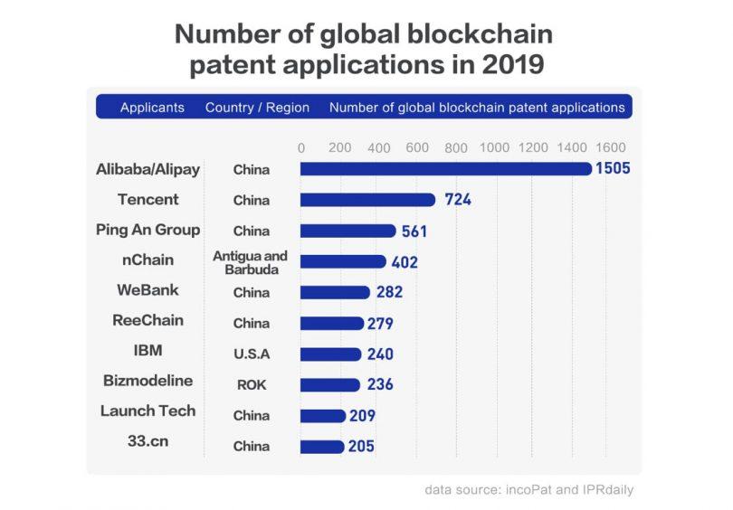 global blockchain patents 2019