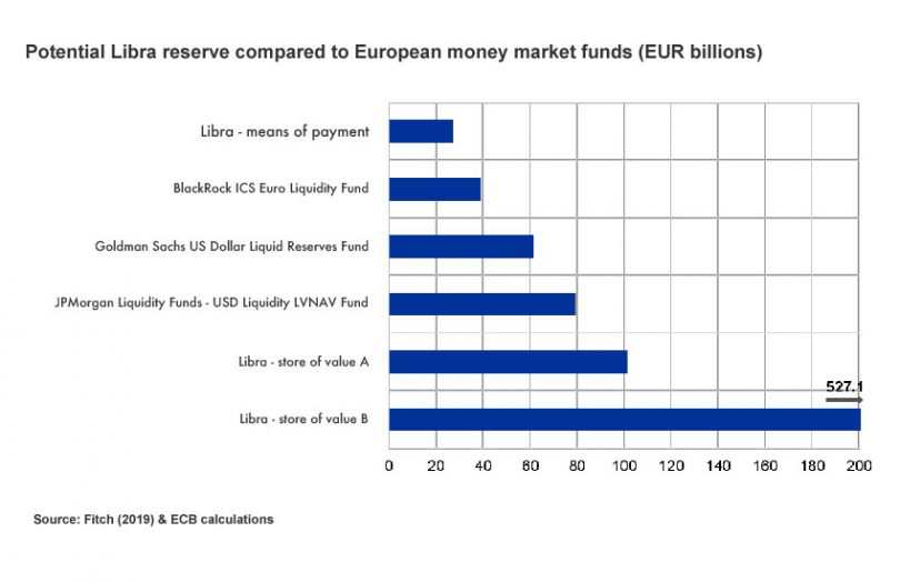 ecb libra money market funds