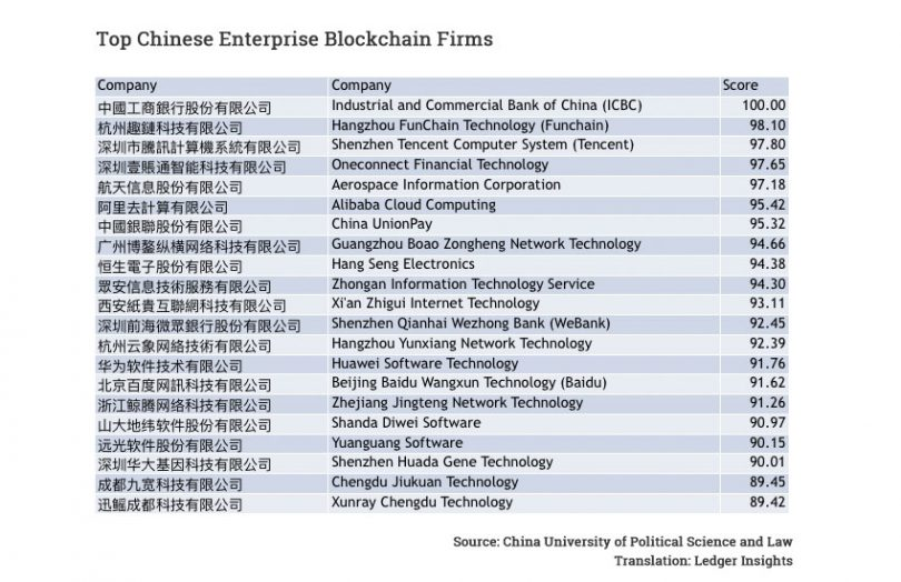 chinese enterprise blockchain firms