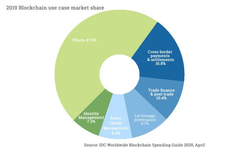 blockchain usecase market share idc