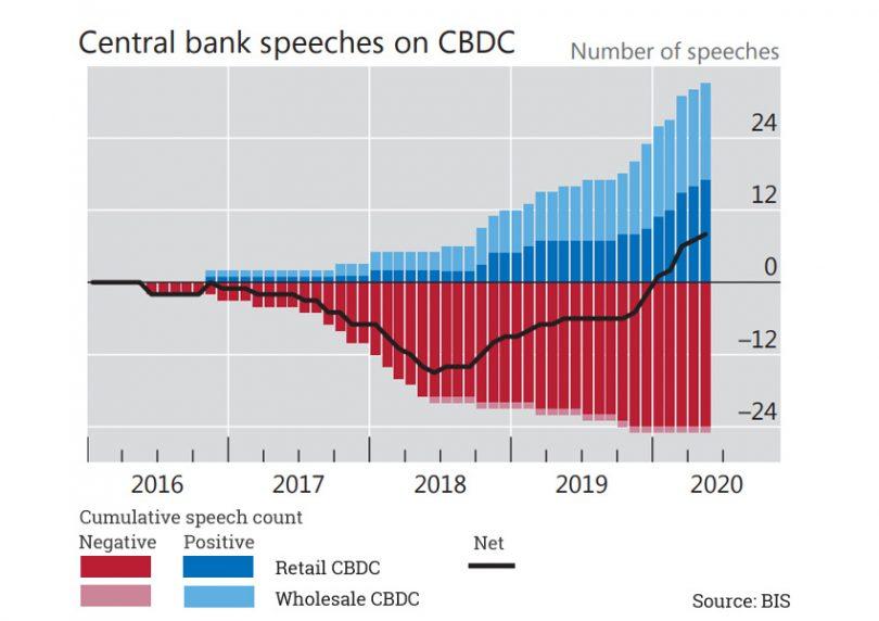 BIS подчеркнул роль CBDC в обеспечении конкуренции платежей