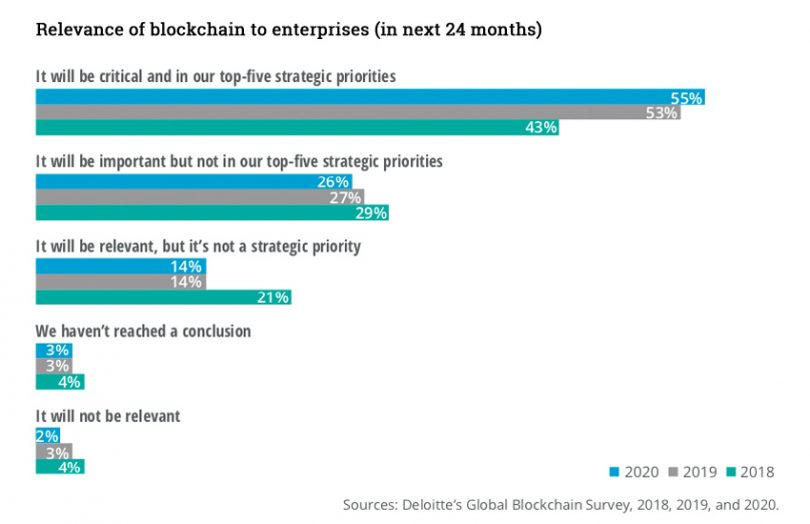 deloitte blockchain survey