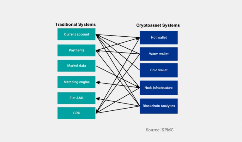 traditional cryptoasset digital asset systems