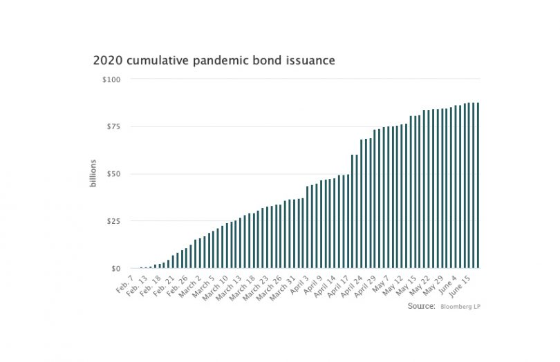 bond issuance bloomberg