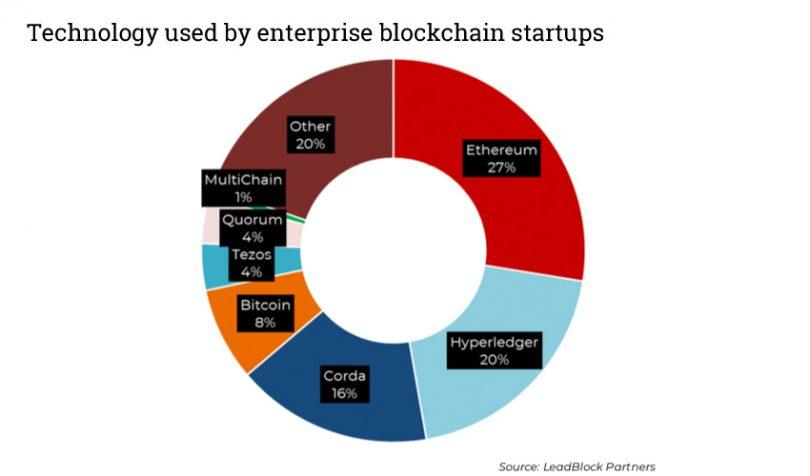 enterprise blockchain startup technologies