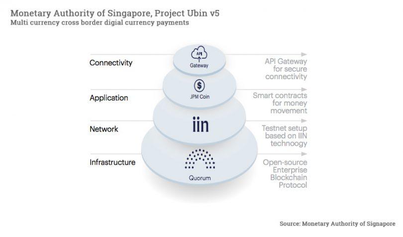monetary authority singapore digital currency