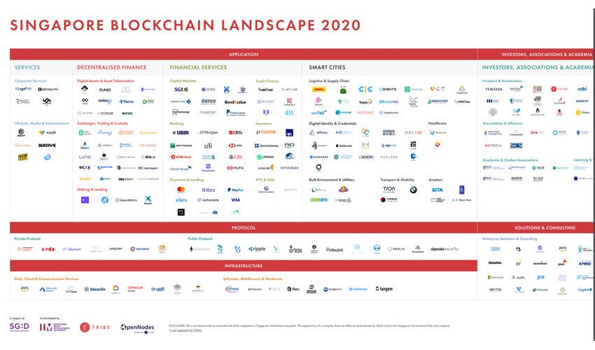 singapore blockchain landscape