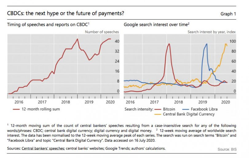 central bank digital currency interest BIS