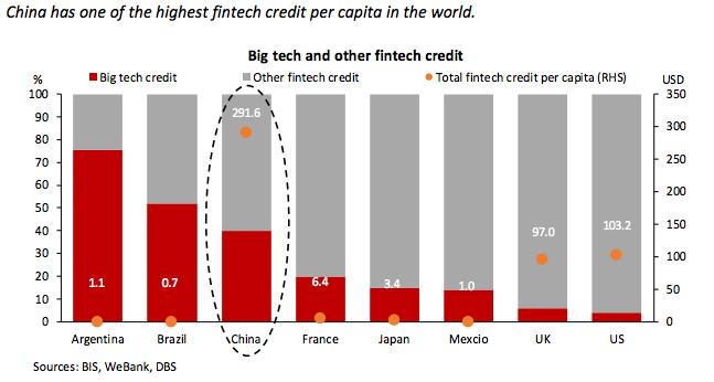 china bigtech credit