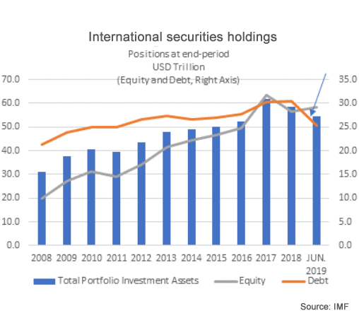 imf international securities