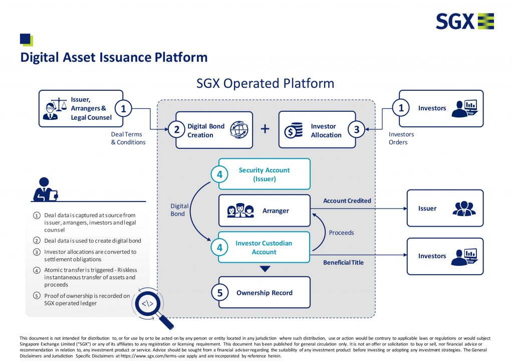 SGX digital asset platform
