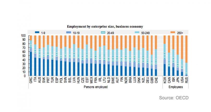 SME employment