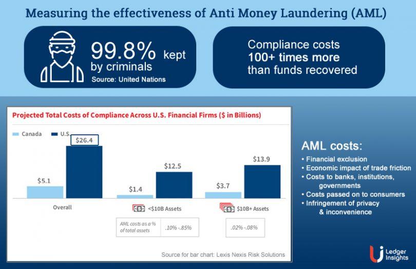 anti money laundering effectiveness
