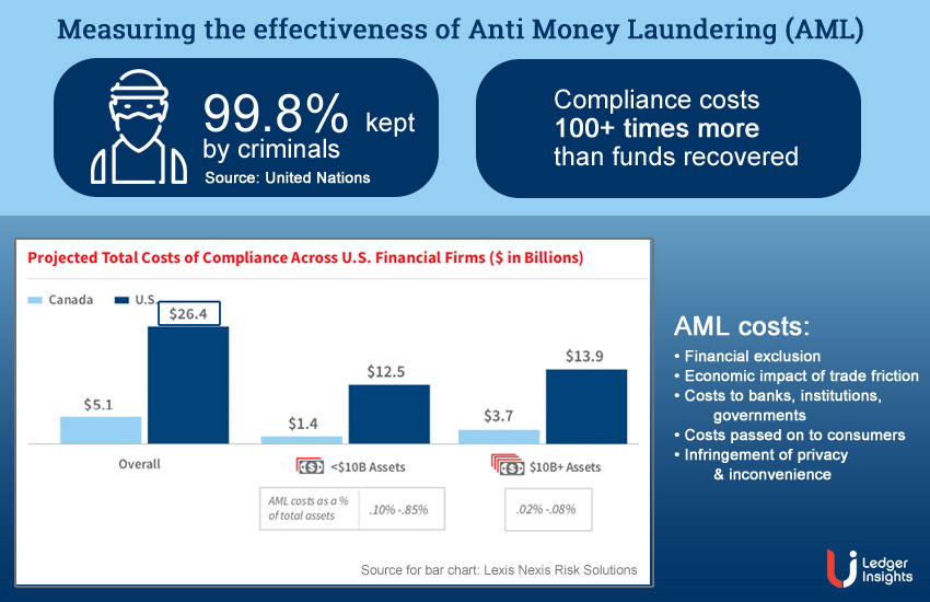 Anti money laundering has less than 1% impact on crime. At what cost?