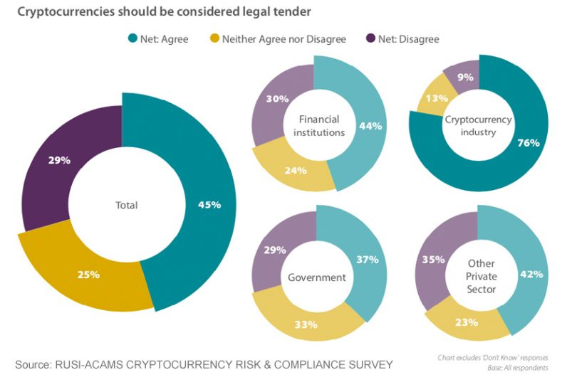 cryptocurrency legal tender