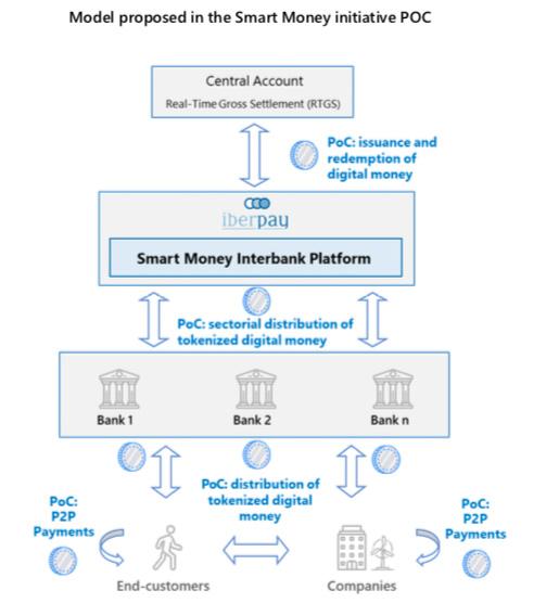 iberpay smart money tokenized cash