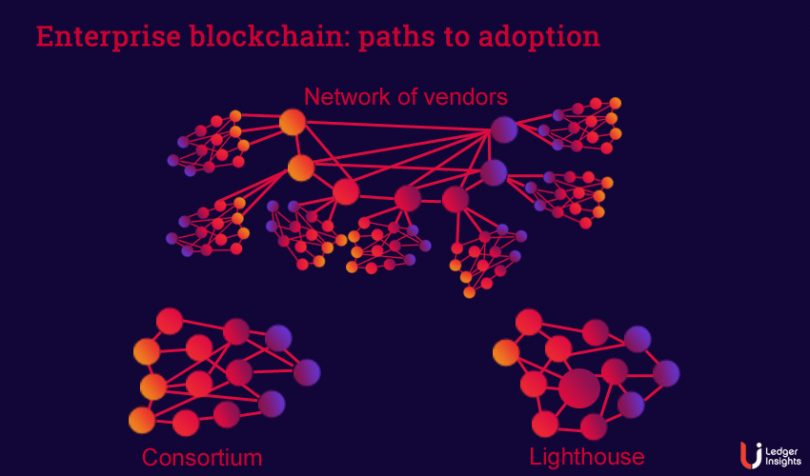 enterprise blockchain adoption vendor networks
