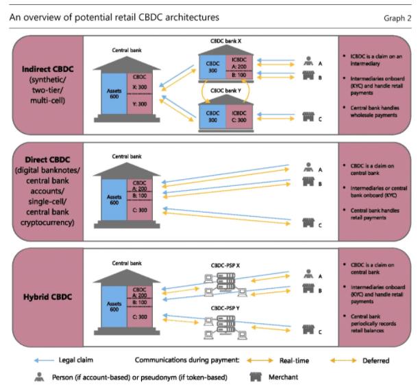 BIS CBDC architectures