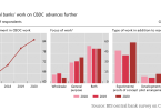 BIS CBDC survey digital currency 2020