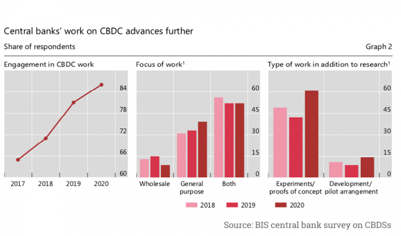 BIS CBDC survey digital currency 2020