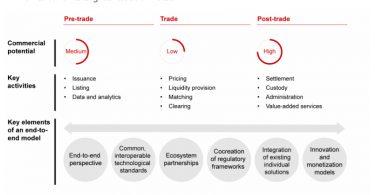 bain digital assets strategy model