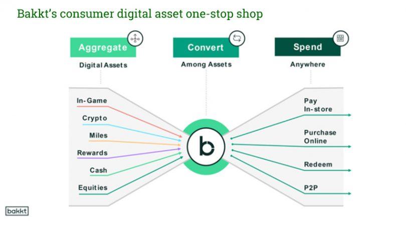 bakkt digital asset mission