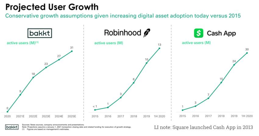 bakkt user growth
