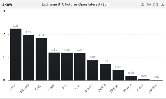 bitcoin btc futures
