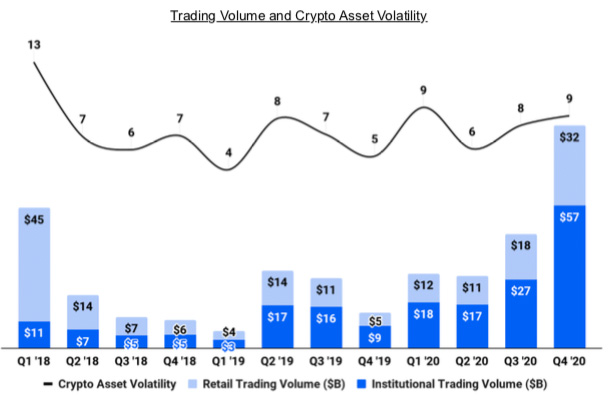 coinbase institutional