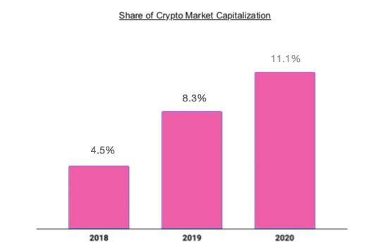 coinbase market share