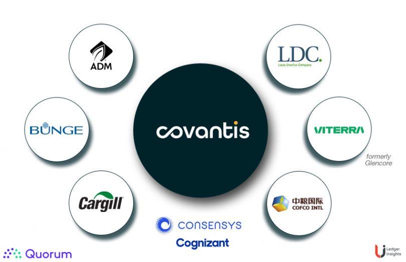 Covantis  был запущен в производство со своей сетью агробизнеса