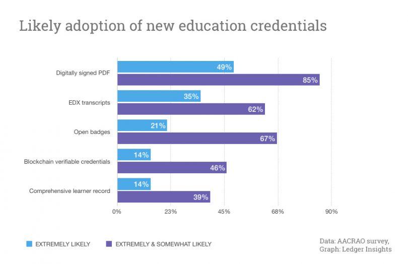education credentials blockchain
