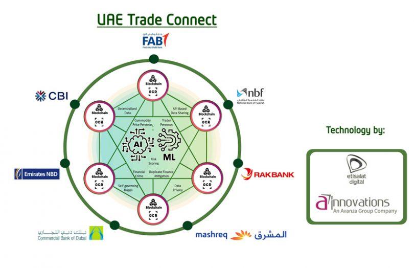UAE Trade Connect