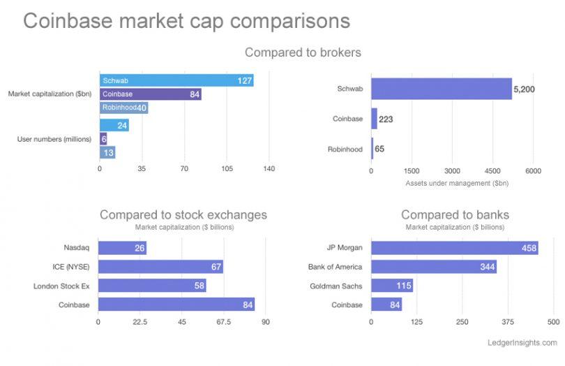 Coinbase stock market debut values crypto exchange at $84 billion - Ledger  Insights - enterprise blockchain