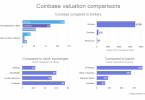 coinbase valuation comparison market capitalization