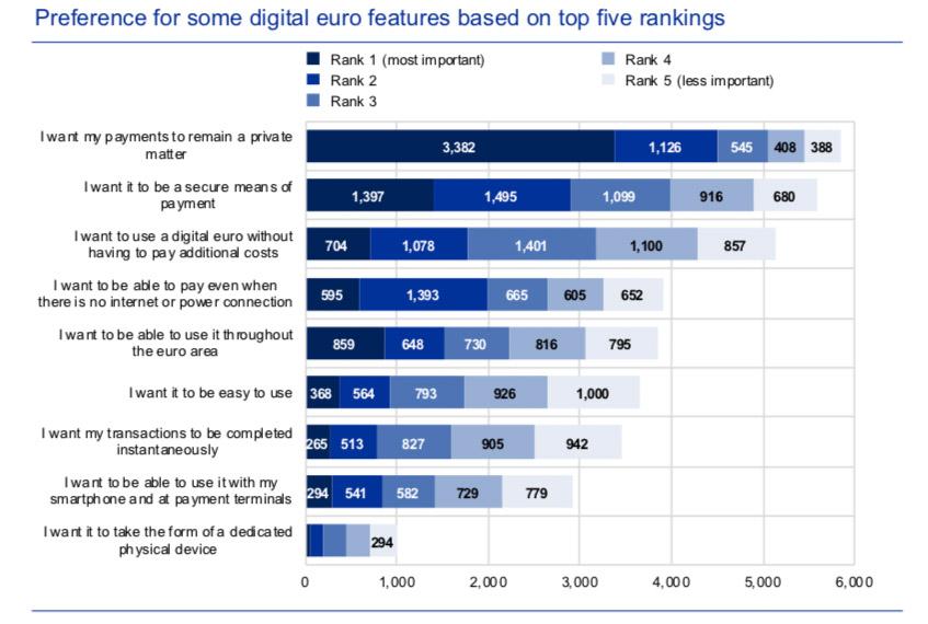 digital euro survey
