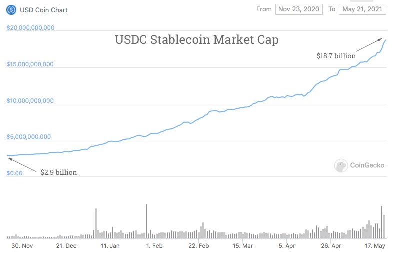 USDC market cap May20