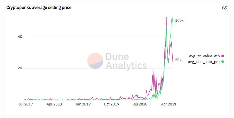 cryptopunks prices