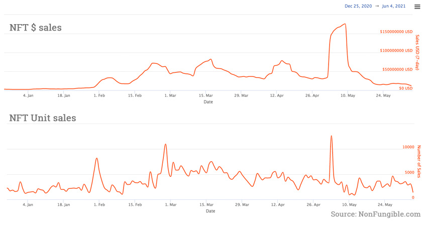 NFT sales data