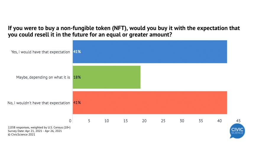 NFT survey profits
