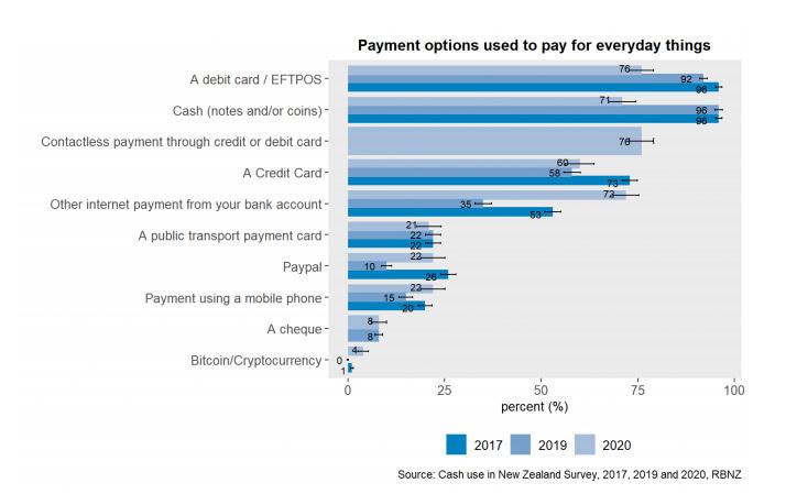 NZ payment options
