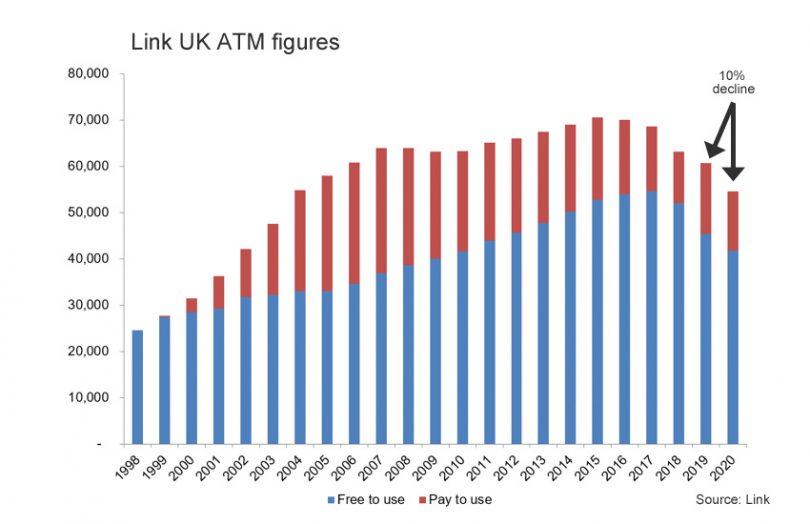 UK atm figures