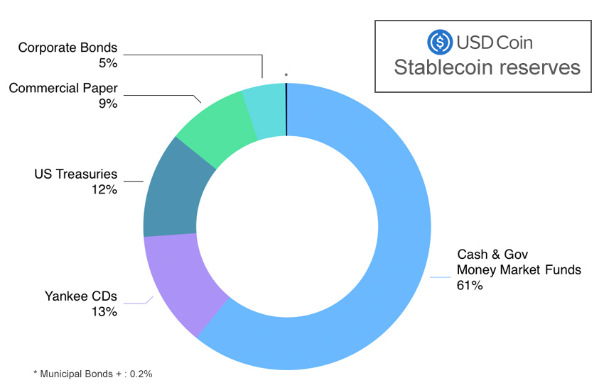 circle usdc stablecoin reserves