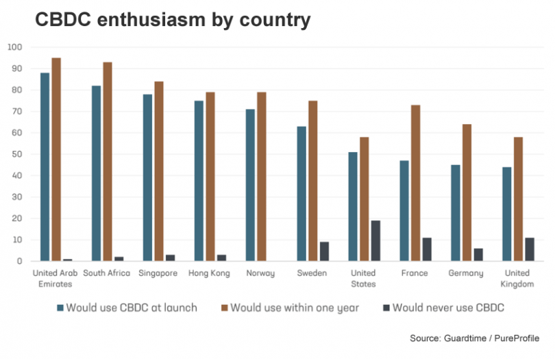 guardtime cbdc enthusiasm country