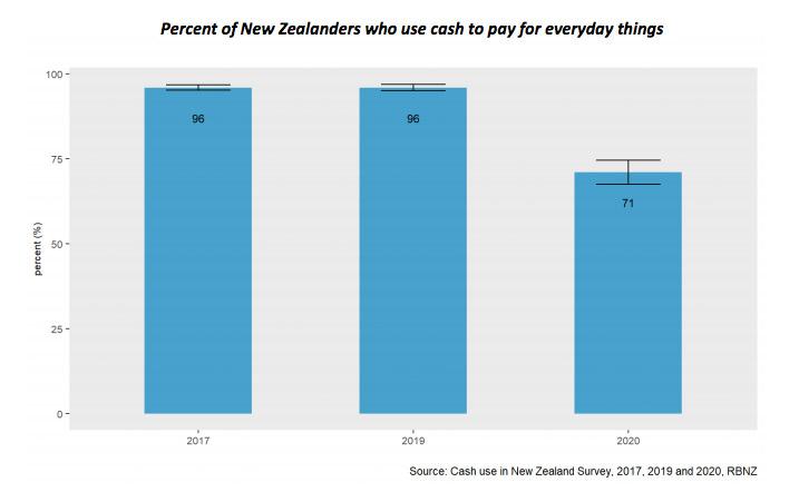 new zealand cash usage cbdc