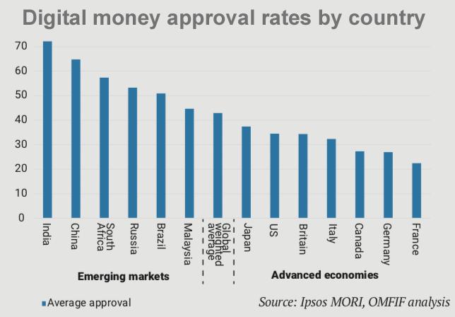 omfif digital money approval
