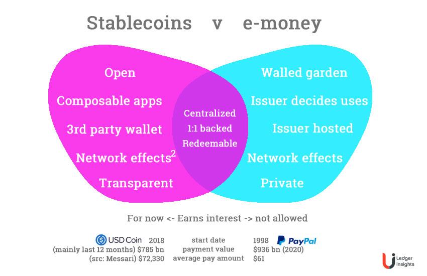 stablecoins versus emoney