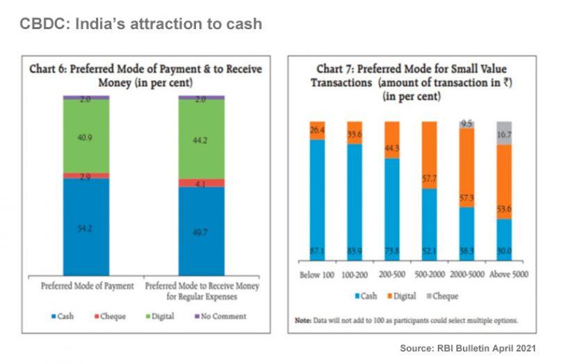 india cbdc cash